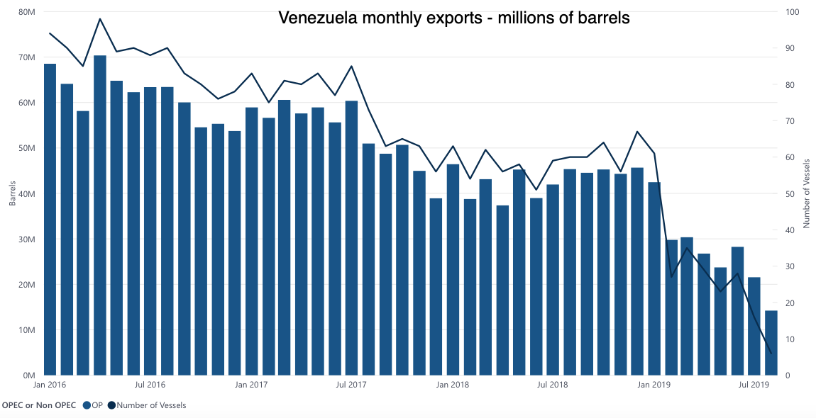 Venezuela-China oil flows fail to stem plunging tanker