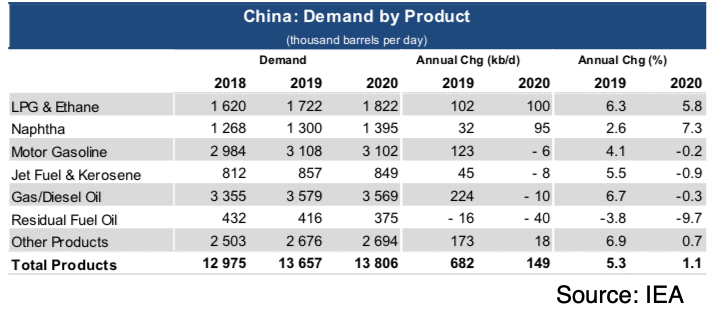 China Demand by product