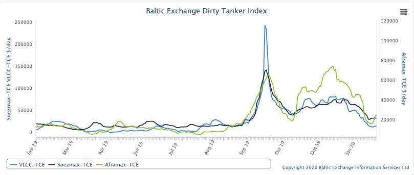 Baltic Exchange Dirty Tanker Index
