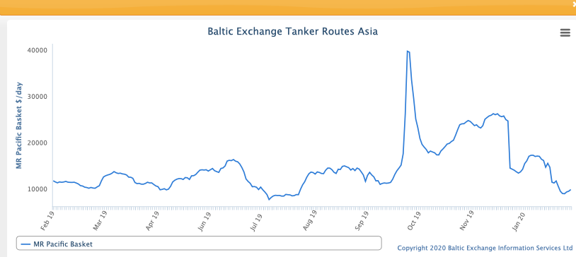 Baltic Exchange Tanker Routes Asia