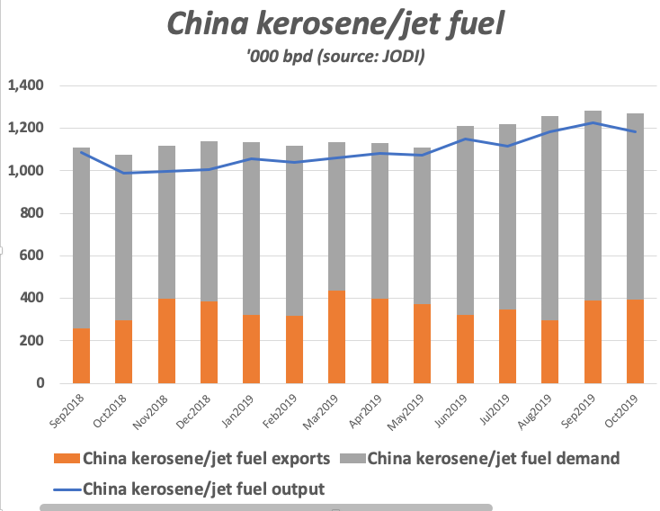 Chinese jet fuel demand