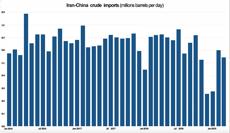 Iran-China crude imports