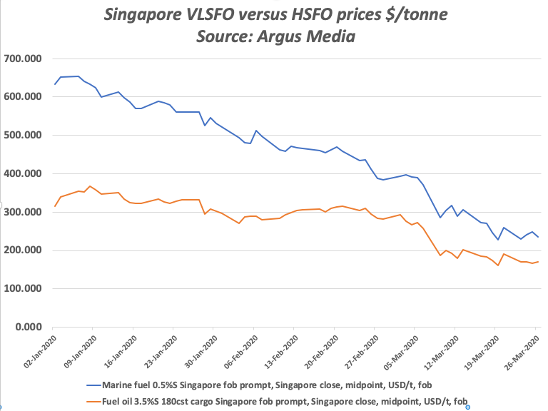 Singapore bunkers prices VLSFO versus HSFO