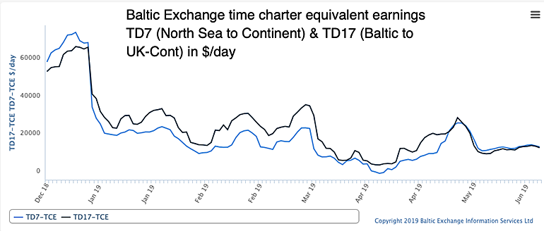 Baltic Exchange TD7 and TD17 time charter equivalent earnings