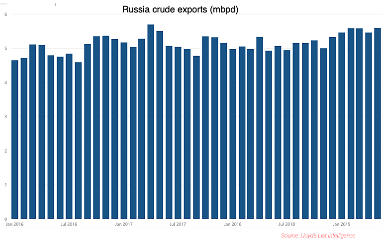 Russian crude oil exports from LLI