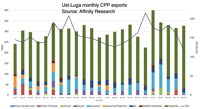 Ust-Luga monthly exports by products
