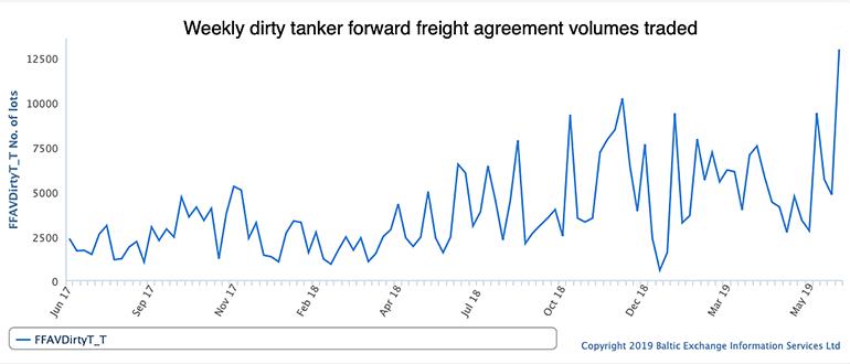 Tanker FFA volumes